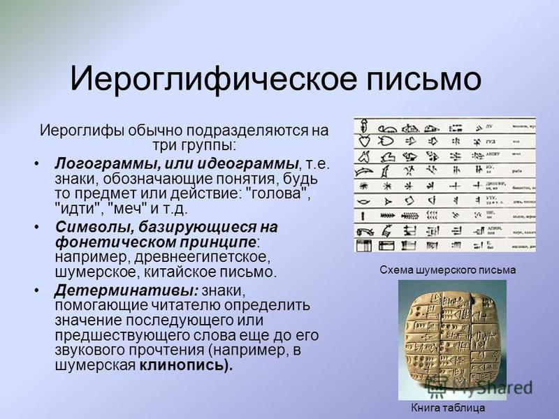 Иероглифическое письмо Иероглифы обычно подразделяются на три группы: Логограммы, или идеограммы, т.е. знаки, обозначающие понятия, будь то предмет или действие: