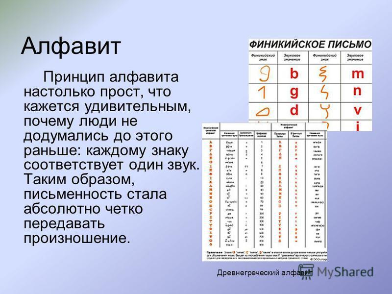 Алфавит Принцип алфавита настолько прост, что кажется удивительным, почему люди не додумались до этого раньше: каждому знаку соответствует один звук. Таким образом, письменность стала абсолютно четко передавать произношение. Древнегреческий алфавит