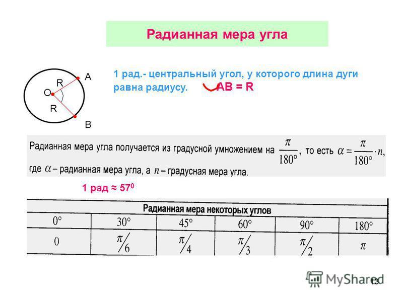 13 Радианная мера угла O R R A B 1 рад.- центральный угол, у которого длина дуги равна радиусу. AB = R 1 рад 57 0