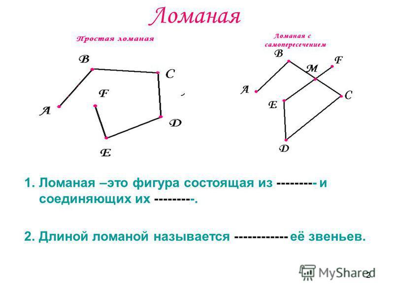 2 Ломаная 1. Ломаная –это фигура состоящая из --------- и соединяющих их ---------. 2. Длиной ломаной называется ------------ её звеньев.