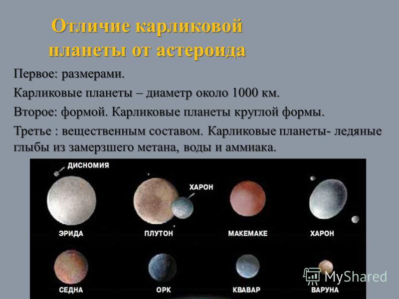 Отличие карликовой планеты от астероида Первое: размерами. Карликовые планеты – диаметр около 1000 км. Второе: формой. Карликовые планеты круглой формы. Третье : вещественным составом. Карликовые планеты- ледяные глыбы из замерзшего метана, воды и ам