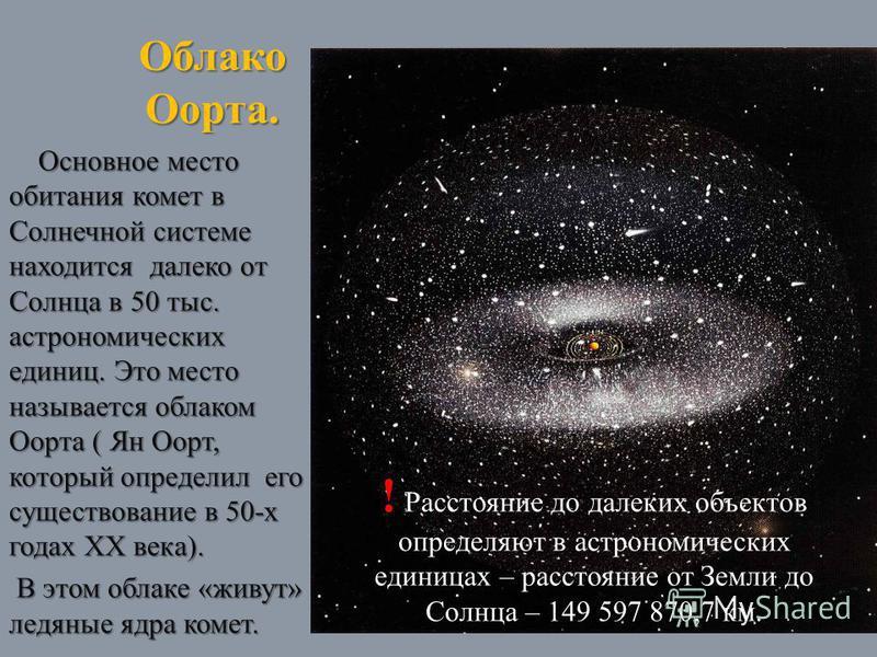 Облако Оорта. Основное место обитания комет в Солнечной системе находится далеко от Солнца в 50 тыс. астрономических единиц. Это место называется облаком Оорта ( Ян Оорт, который определил его существование в 50-х годах XX века). Основное место обита