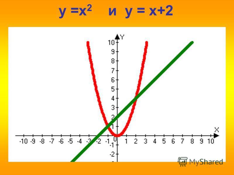 y =x 2 и y = x+2