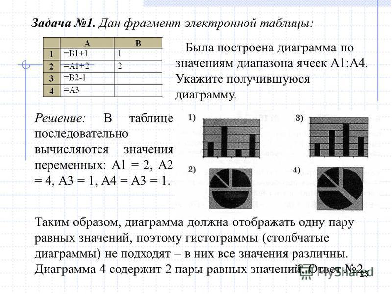 23 Задача 1. Дан фрагмент электронной таблицы: Решение: В таблице последовательно вычисляются значения переменных: А1 = 2, А2 = 4, А3 = 1, А4 = А3 = 1. Была построена диаграмма по значениям диапазона ячеек А1:А4. Укажите получившуюся диаграмму. Таким