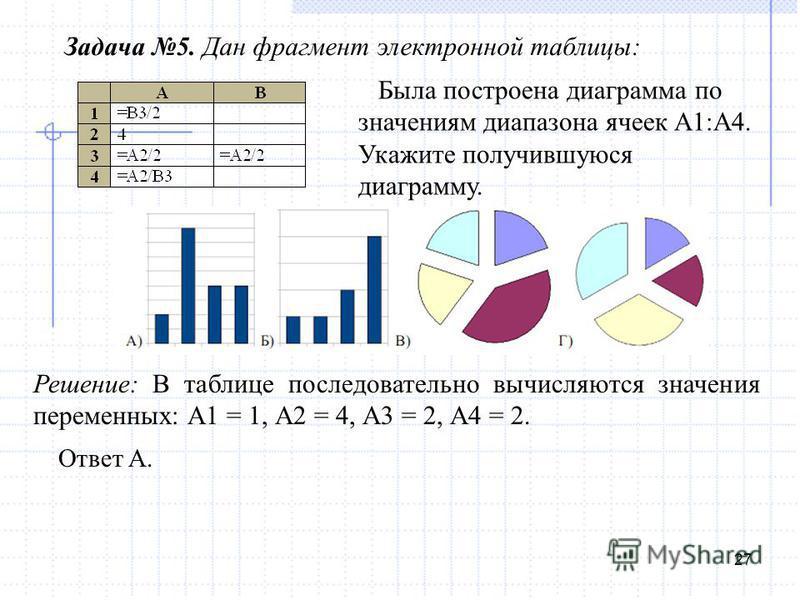 27 Задача 5. Дан фрагмент электронной таблицы: Решение: В таблице последовательно вычисляются значения переменных: А1 = 1, А2 = 4, А3 = 2, А4 = 2. Была построена диаграмма по значениям диапазона ячеек А1:А4. Укажите получившуюся диаграмму. Ответ А.