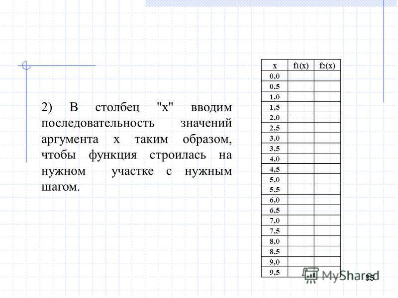35 2) В столбец x вводим последовательность значений аргумента x таким образом, чтобы функция строилась на нужном участке с нужным шагом.