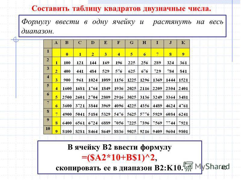 40 Составить таблицу квадратов двузначные числа. Формулу ввести в одну ячейку и растянуть на весь диапазон. В ячейку В2 ввести формулу =($А2*10+В$1)^2, скопировать ее в диапазон В2:K10.