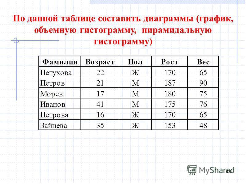 49 По данной таблице составить диаграммы (график, объемную гистограмму, пирамидальную гистограмму)