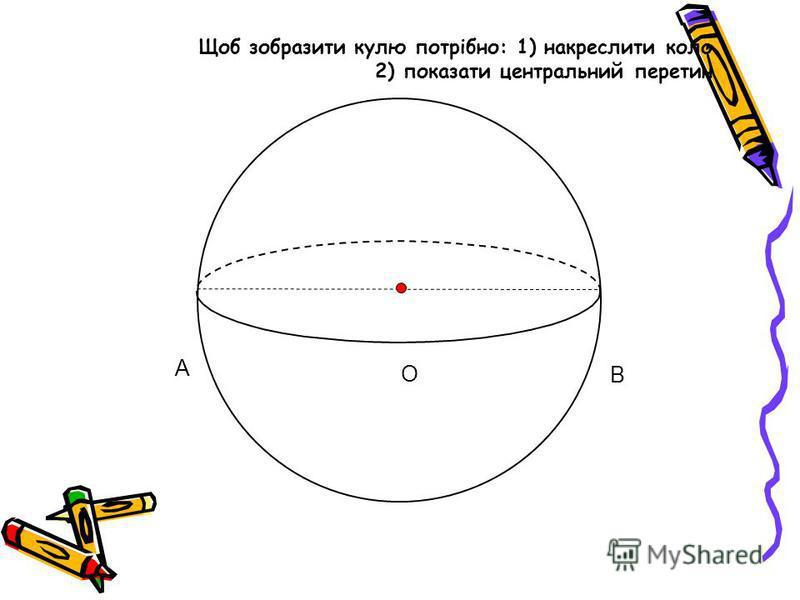 Щоб зобразити кулю потрібно: 1) накреслити коло 2) показати центральний перетин B A O