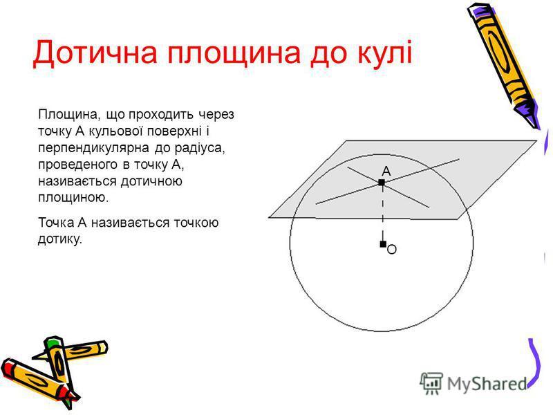 Дотична площина до кулі Площина, що проходить через точку А кульової поверхні і перпендикулярна до радіуса, проведеного в точку А, називається дотичною площиною. Точка А називається точкою дотику. А О