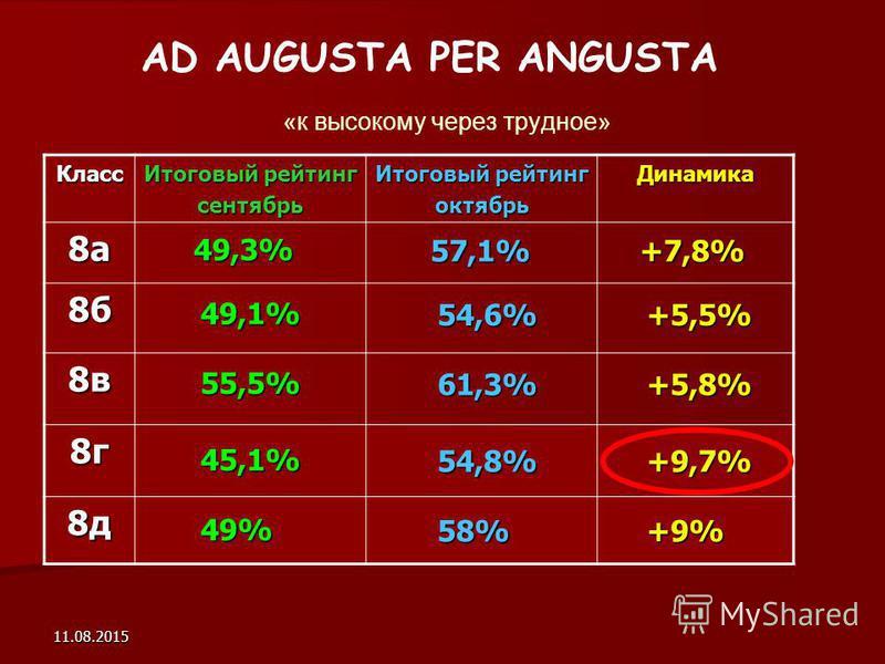 11.08.2015 AD AUGUSTA PER ANGUSTA «к высокому через трудное» Класс Итоговый рейтинг сентябрь октябрь Динамика 8 а 8 б 8 в 8 г 8 д 49,3% 49,1% 55,5% 45,1% 49% 57,1% 54,6% 61,3% 54,8% 58% +7,8% +5,5% +5,8% +9,7% +9%