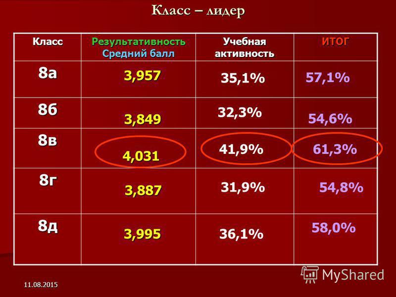 11.08.2015 Класс – лидер Класс Результативность Средний балл Учебная активность ИТОГ 8 а 8 б 8 в 8 г 8 д 3,887 3,957 3,849 4,031 4,031 57,1% 32,3% 54,6% 41,9% 61,3% 31,9% 54,8% 3,995 3,995 58,0% 35,1% 36,1%