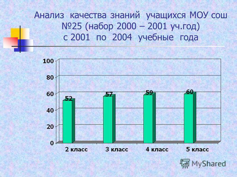 Анализ качества знаний учащихся МОУ сош 25 (набор 2000 – 2001 уч.год) с 2001 по 2004 учебные года