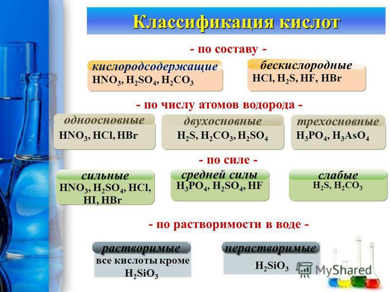 ProPowerPoint.Ru Классификация кислот HNO 3, HCl, HBr одноосновные HNO 3, H 2 SO 4, HCl, HI, HBr HNO 3, H 2 SO 4, HCl, HI, HBr сильные HNO 3, H 2 SO 4, H 2 CO 3 кислородсодержащие HCl, H 2 S, HF, HBr бескислородные - по составу - - по числу атомов во