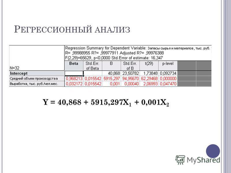 Р ЕГРЕССИОННЫЙ АНАЛИЗ Y = 40,868 + 5915,297X 1 + 0,001X 2