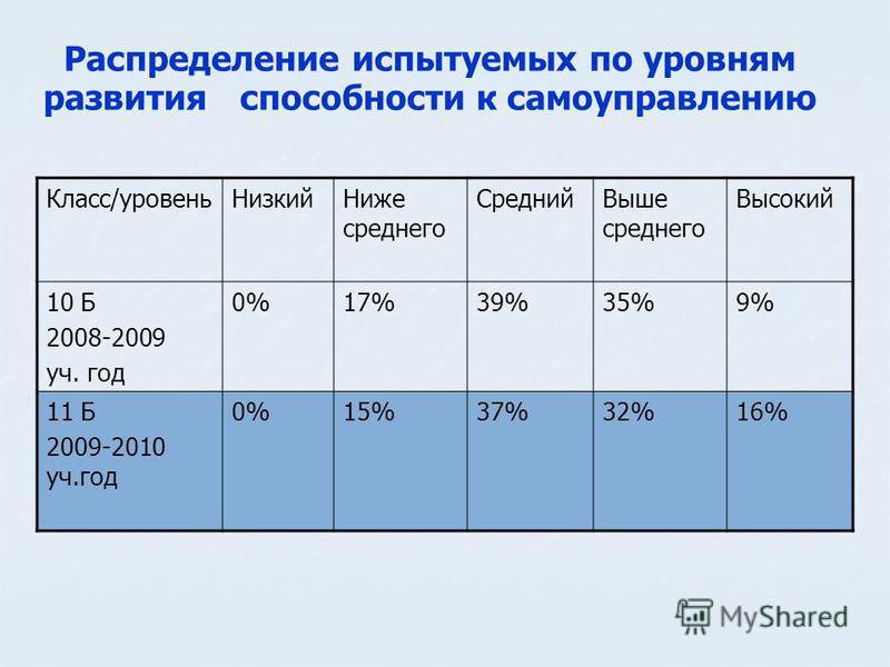 Распределение испытуемых по уровням развития способности к самоуправлению Класс/уровень Низкий Ниже среднего Средний Выше среднего Высокий 10 Б 2008-2009 уч. год 0%17%39%35%9% 11 Б 2009-2010 уч.год 0%15%37%32%16%