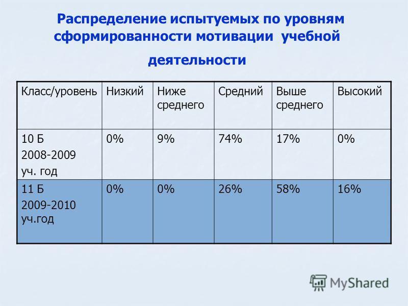 Распределение испытуемых по уровням сформированности мотивации учебной деятельности Класс/уровень Низкий Ниже среднего Средний Выше среднего Высокий 10 Б 2008-2009 уч. год 0%9%74%17%0% 11 Б 2009-2010 уч.год 0% 26%58%16%