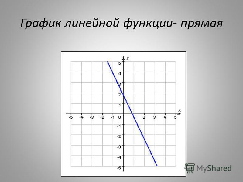 График линейной функции- прямая
