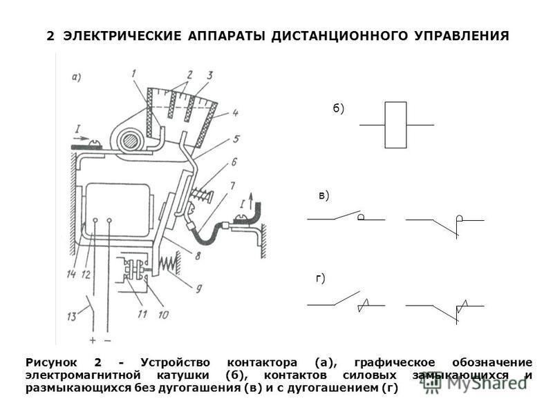 2 ЭЛЕКТРИЧЕСКИЕ АППАРАТЫ ДИСТАНЦИОННОГО УПРАВЛЕНИЯ б) в) г) Рисунок 2 - Устройство контактора (а), графическое обозначение электромагнитной катушки (б), контактов силовых замыкающихся и размыкающихся без дугогашения (в) и с дугогашением (г)