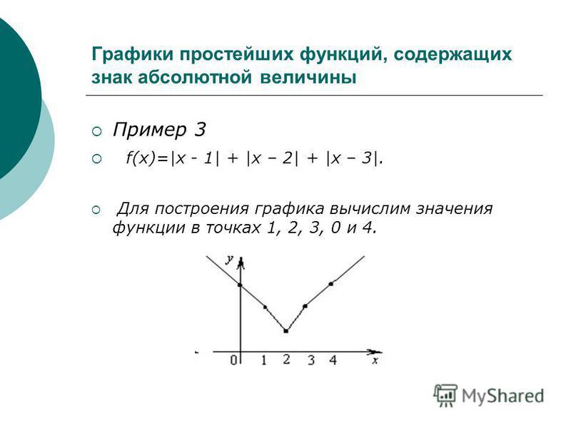 Графики простейших функций, содержащих знак абсолютной величины Пример 3 f(x)=|x - 1| + |x – 2| + |x – 3|. Для построения графика вычислим значения функции в точках 1, 2, 3, 0 и 4.