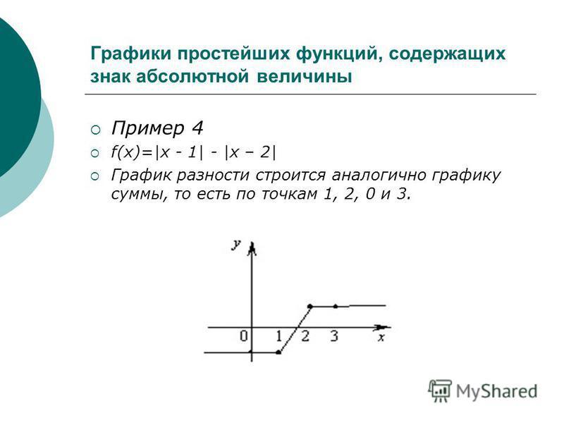 Графики простейших функций, содержащих знак абсолютной величины Пример 4 f(x)=|x - 1| - |x – 2| График разности строится аналогично графику суммы, то есть по точкам 1, 2, 0 и 3.