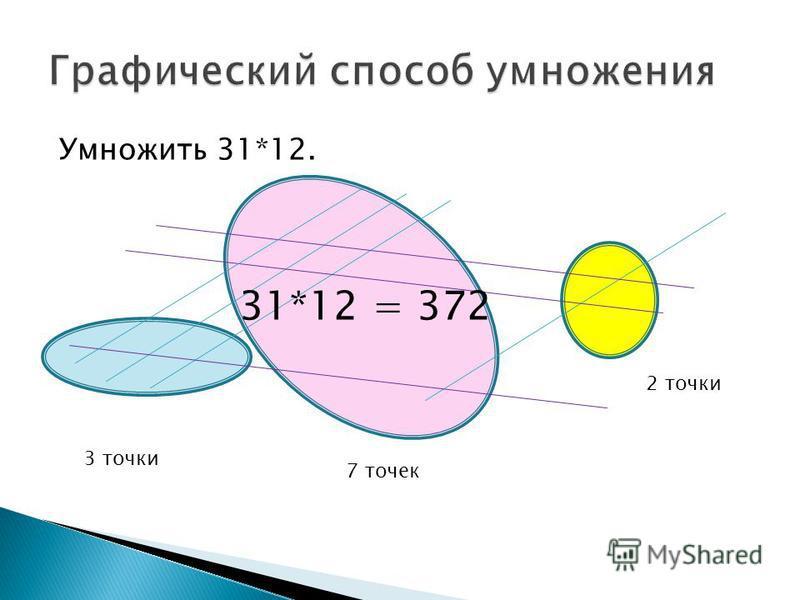Умножить 31*12. 3 точки 7 точек 2 точки 31*12 = 372