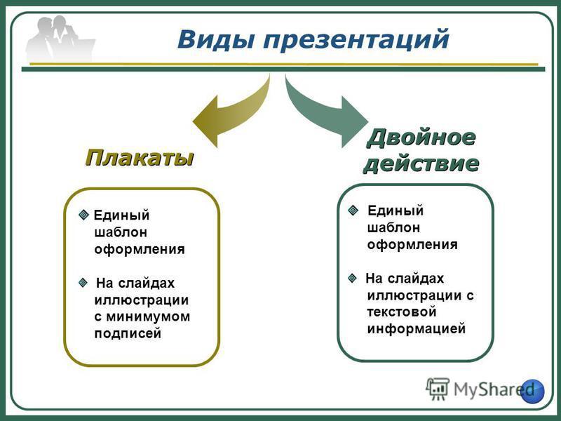 Виды презентаций Единый шаблон оформления На слайдах иллюстрации с минимумом подписей Плакаты Двойное действие Единый шаблон оформления На слайдах иллюстрации с текстовой информацией