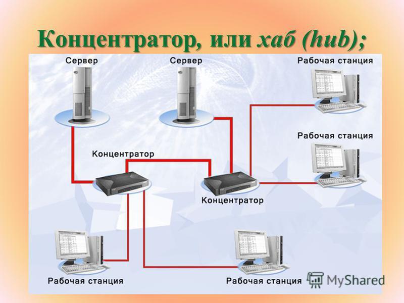 Концентратор, или хаб (hub);