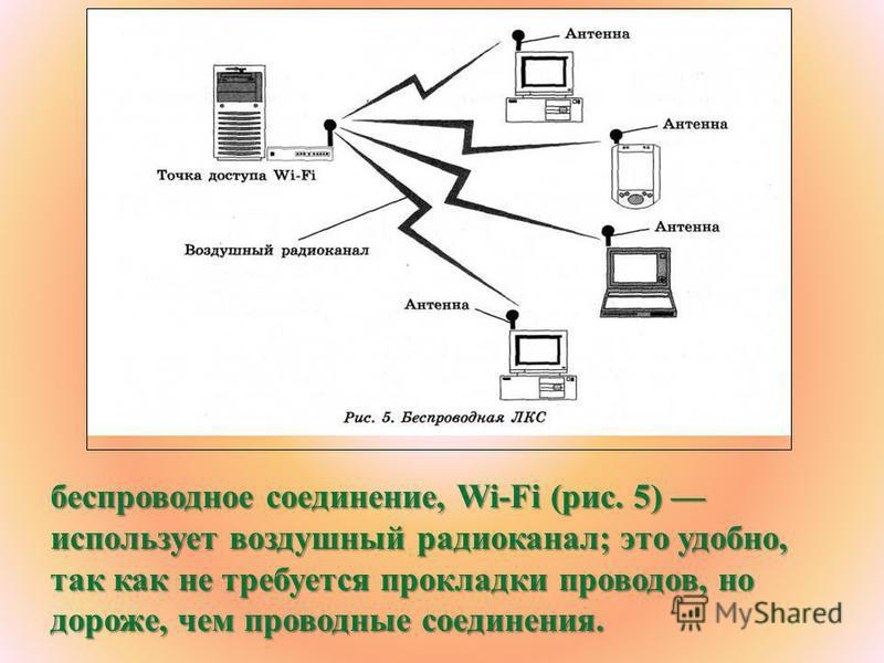 беспроводное соединение, Wi-Fi (рис. 5) использует воздушный радиоканал; это удобно, так как не требуется прокладки проводов, но дороже, чем проводные соединения.