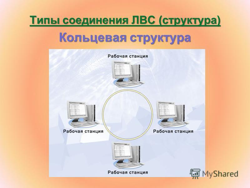 Типы соединения ЛВС (структура) Кольцевая структура
