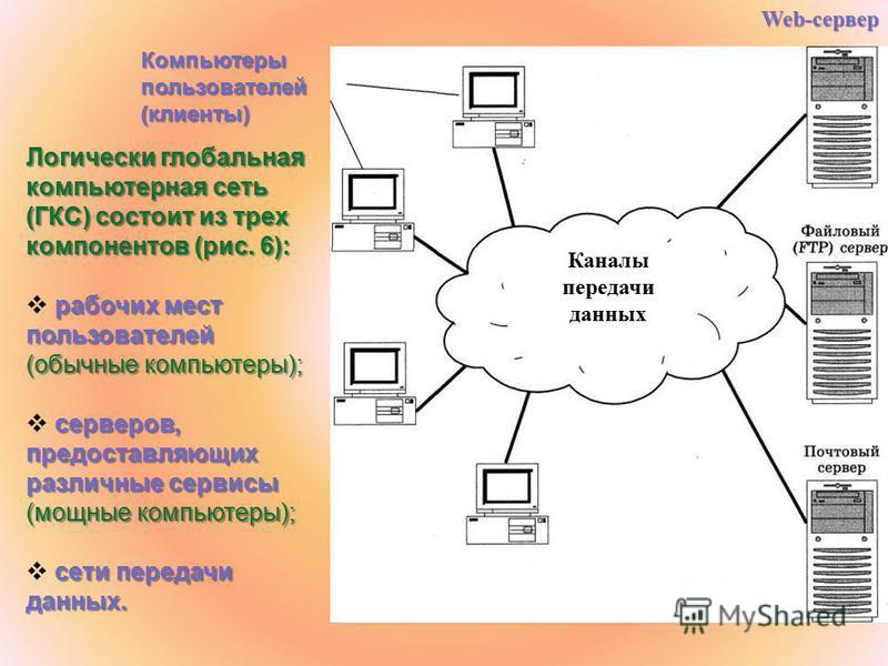 Компьютерыпользователей(клиенты) Логически глобальная компьютерная сеть (ГКС) состоит из трех компонентов (рис. 6): рабочих мест пользователей (обычные компьютеры); серверов, предоставляющих различные сервисы (мощные компьютеры); сети передачи данных