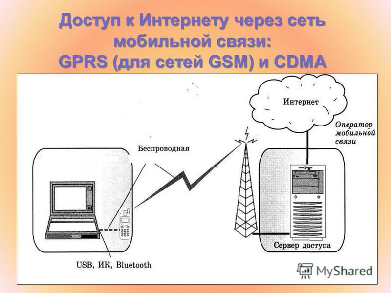 Доступ к Интернету через сеть мобильной связи: GPRS (для сетей GSM) и CDMA