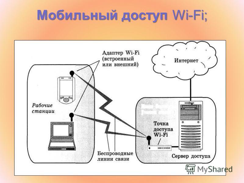 Мобильный доступ Wi-Fi;