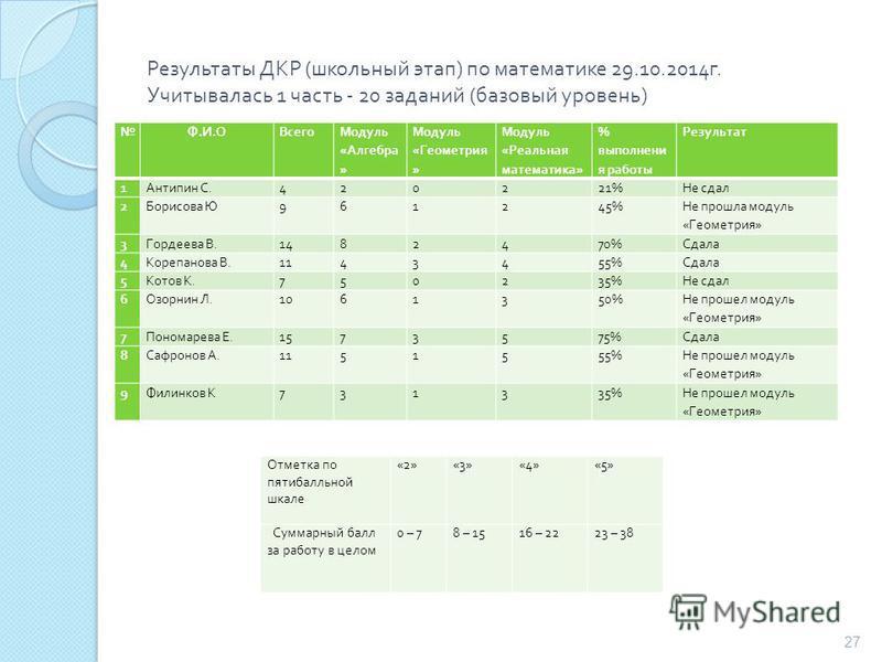 Результаты ДКР ( школьный этап ) по математике 29.10.2014 г. Учитывалась 1 часть - 20 заданий ( базовый уровень ) Ф.И.ОФ.И.ОВсего Модуль « Алгебра » Модуль « Геометрия » Модуль « Реальная математика » % выполнения работы Результат 1 Антипин С.420221%