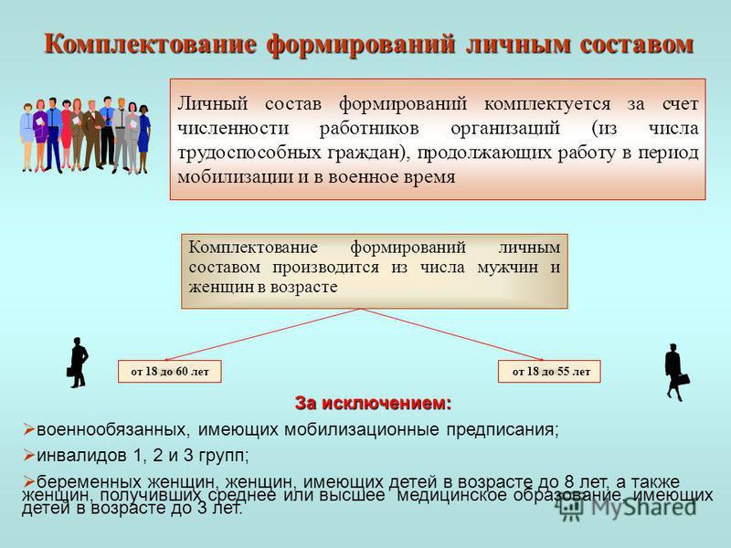 Комплектование формирований личным составом Личный состав формирований комплектуется за счет численности работников организаций (из числа трудоспособных граждан), продолжающих работу в период мобилизации и в военное время Комплектование формирований