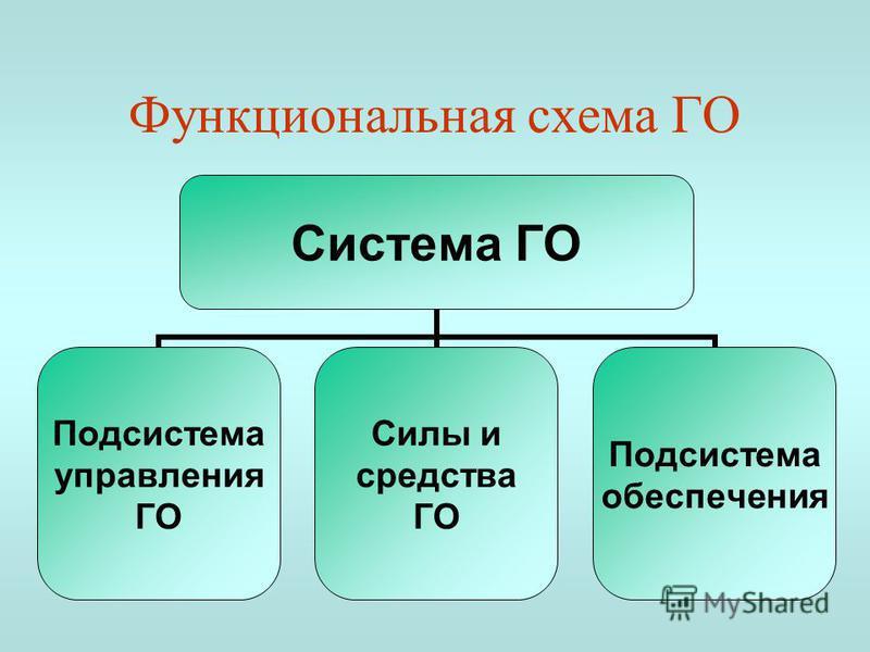 Функциональная схема ГО Система ГО Подсистема управления ГО Силы и средства ГО Подсистема обеспечения