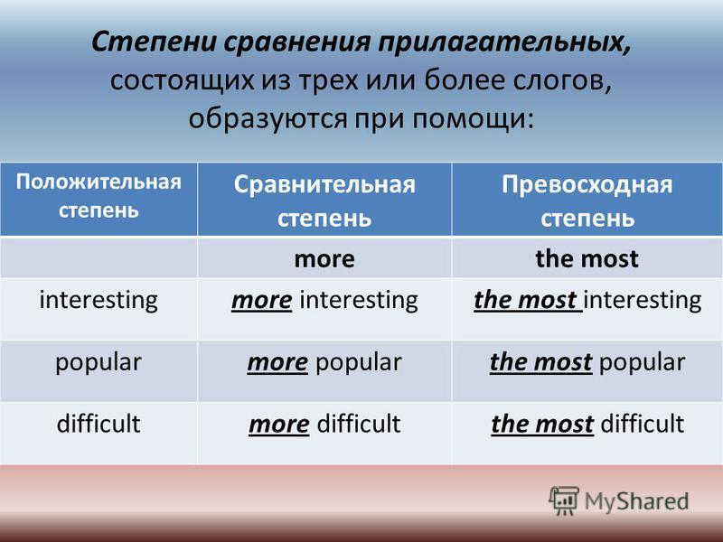 Степени сравнения прилагательных, состоящих из трех или более слогов, образуются при помощи: Положительная степень Сравнительная степень Превосходная степень morethe most interestingmore interestingthe most interesting popularmore popularthe most pop