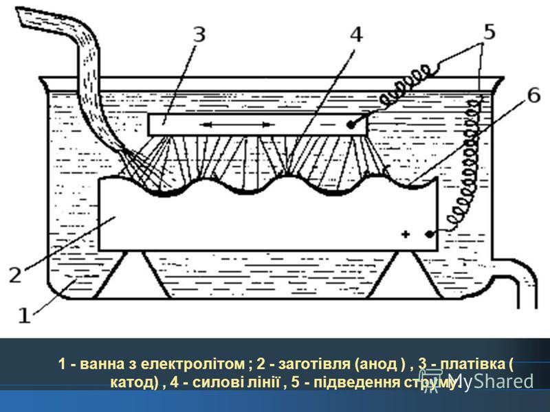 3.Електрохімічний метод полірування Електрохімічне полірування здійснюється так, що на полірованій металевій поверхні утворюється в'язка плівка солей, що захищає мікровпадини від дії струму, але не перешкоджає розчиненню гребінців, на які діє більш щ
