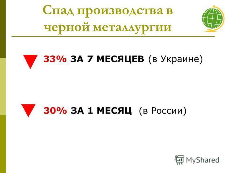 33% ЗА 7 МЕСЯЦЕВ (в Украине) 30% ЗА 1 МЕСЯЦ (в России) Спад производства в черной металлургии