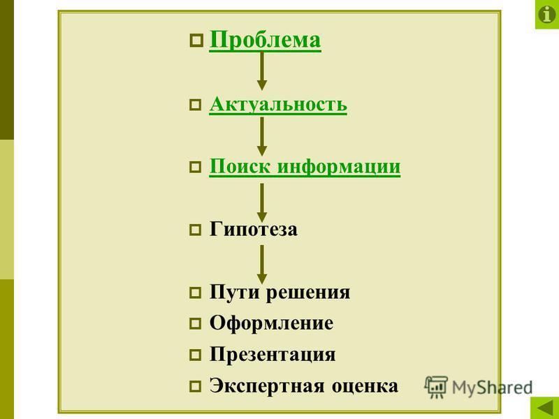Проблема Актуальность Поиск информации Гипотеза Пути решения Оформление Презентация Экспертная оценка
