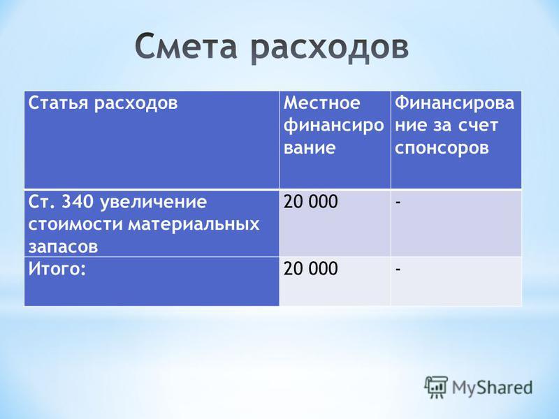 Статья расходов Местное финансирование Финансирование за счет спонсоров Ст. 340 увеличение стоимости материальных запасов 20 000- Итого:20 000-