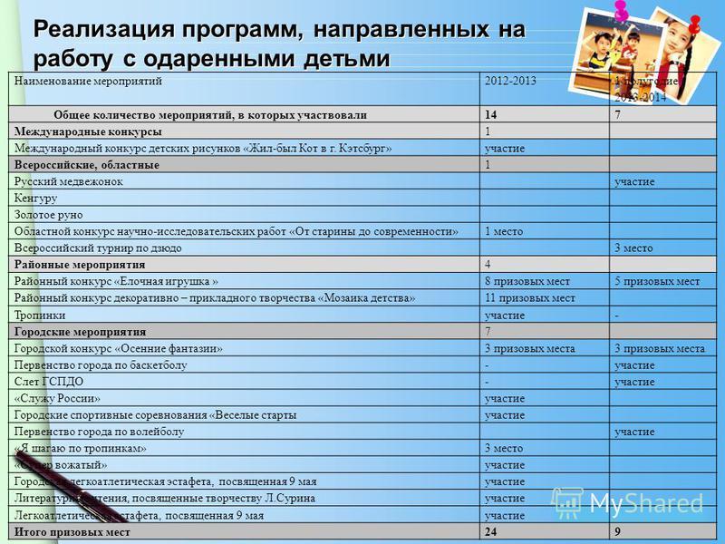 www.themegallery.com Реализация программ, направленных на работу с одаренными детьми Наименование мероприятий 2012-2013 1 полугодие 2013-2014 Общее количество мероприятий, в которых участвовали 147 Международные конкурсы 1 Международный конкурс детск