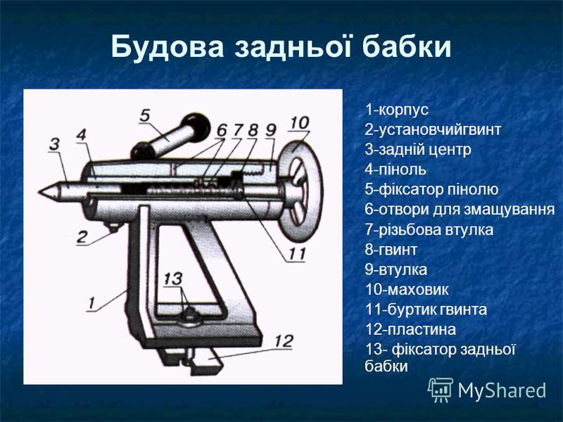 Будова задньої бабки 1-корпус 2-установчийгвинт 3-задній центр 4-піноль 5-фіксатор пінолю 6-отвори для змащування 7-різьбова втулка 8-гвинт 9-втулка 10-маховик 11-буртик гвинта 12-пластина 13- фіксатор задньої бабки