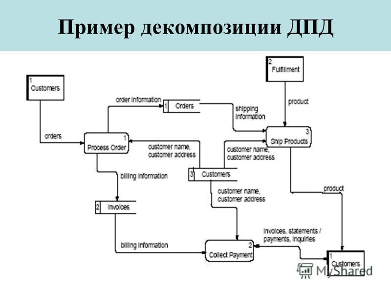 Пример декомпозиции ДПД