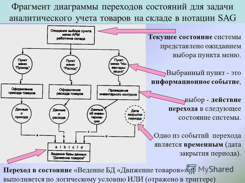 Фрагмент диаграммы переходов состояний для задачи аналитического учета товаров на складе в нотации SAG Текущее состояние системы представлено ожиданием выбора пункта меню. Выбранный пункт - это информационное событие, выбор - действие перехода в след