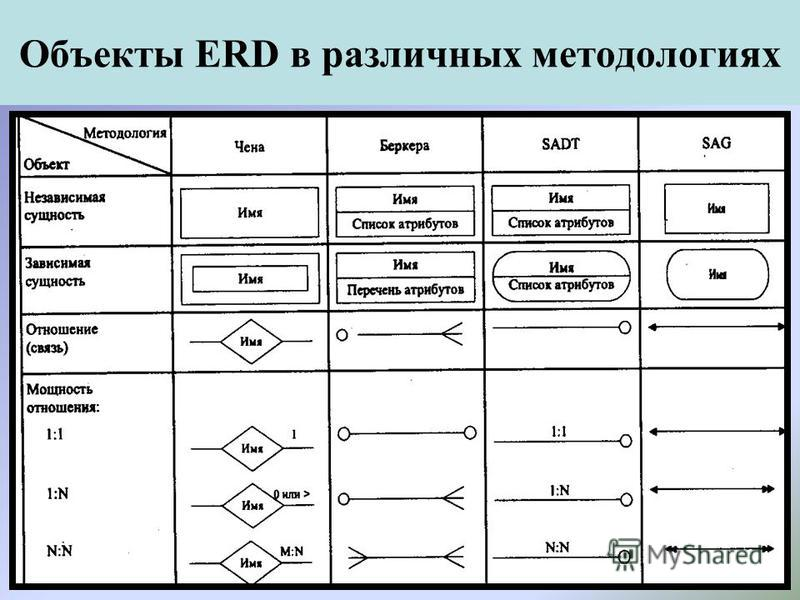 Объекты ERD в различных методологиях