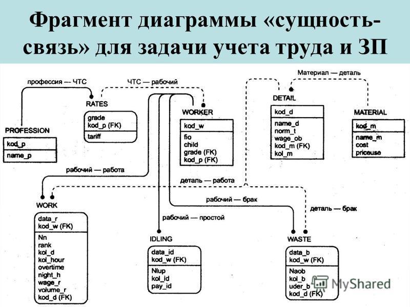 Фрагмент диаграммы «сущность- связь» для задачи учета труда и ЗП