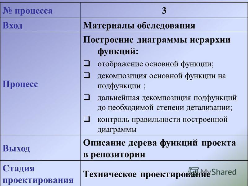процесса 3 Вход Материалы обследования Процесс Построение диаграммы иерархии функций: отображение основной функции; декомпозиция основной функции на подфункции ; дальнейшая декомпозиция подфункций до необходимой степени детализации; контроль правильн