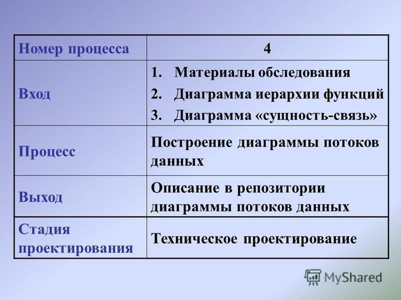 Номер процесса 4 Вход 1. Материалы обследования 2. Диаграмма иерархии функций 3. Диаграмма «сущность-связь» Процесс Построение диаграммы потоков данных Выход Описание в репозитории диаграммы потоков данных Стадия проектирования Техническое проектиров