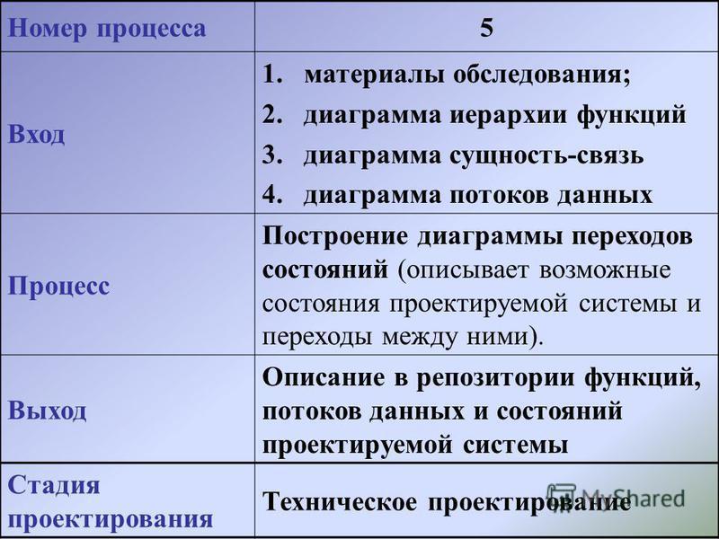 Номер процесса 5 Вход 1. материалы обследования; 2. диаграмма иерархии функций 3. диаграмма сущность-связь 4. диаграмма потоков данных Процесс Построение диаграммы переходов состояний (описывает возможные состояния проектируемой системы и переходы ме